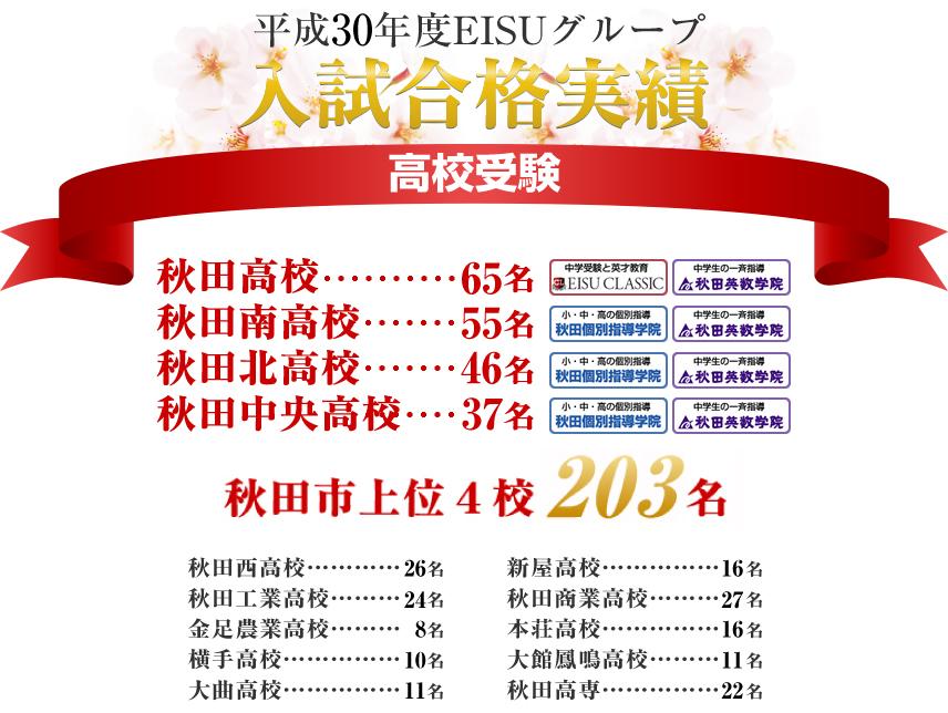 平成29年度EISUグループ 入試合格実績 - 高校受験