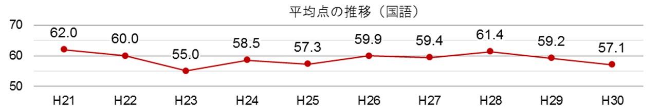 グラフ:平均点の推移